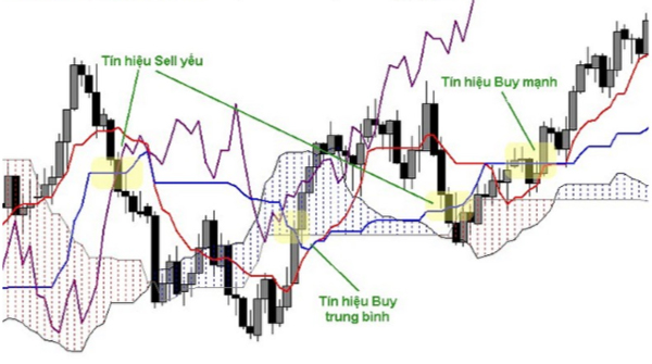 Đồ thị tín hiệu Sell và Buy của Ichimoku